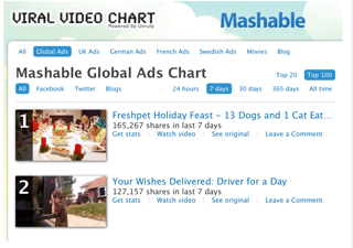 Shareability Ad for FreshPet Tops Mashable's Viral Video Chart